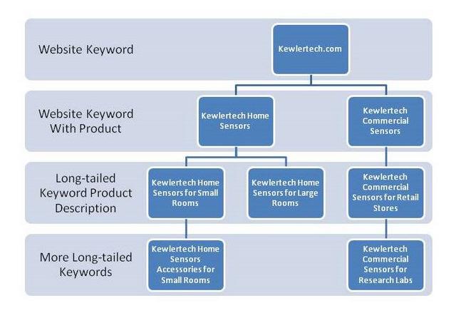 The Entrepreneur's Advisor Keyword Generator Chart