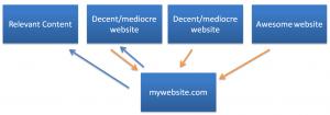 Linking SEO Basics for Entrepreneurs