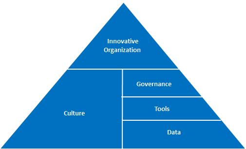 The Entrepreneur's Advisor Creating the innovation vision