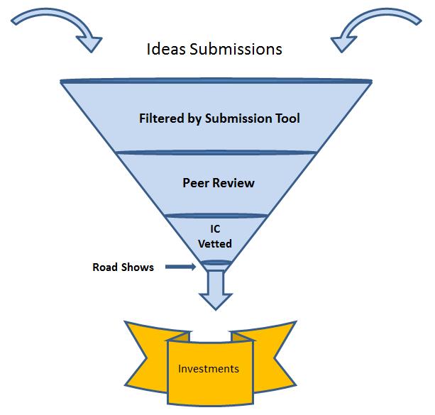 Ideation in an Innovative Environment, The Entreprenur's Advisor