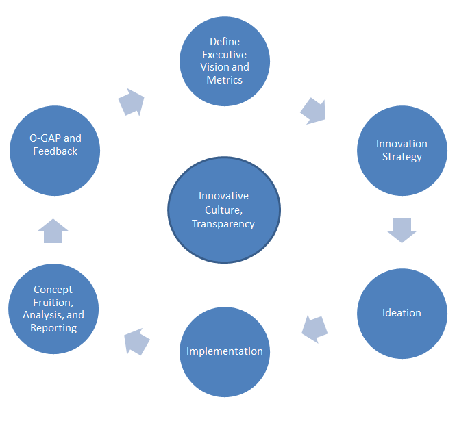Innovation management operating cycle