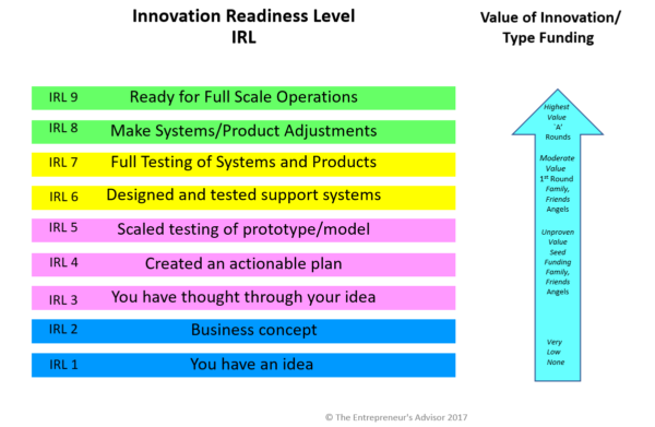 Innovation Readiness Level Chart